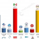 Italy – European Parliament Election: 24 April 2014 poll (Tecnè)
