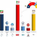 Italy – European Parliament Election: 5 Apr 2014 poll (Ipsos)