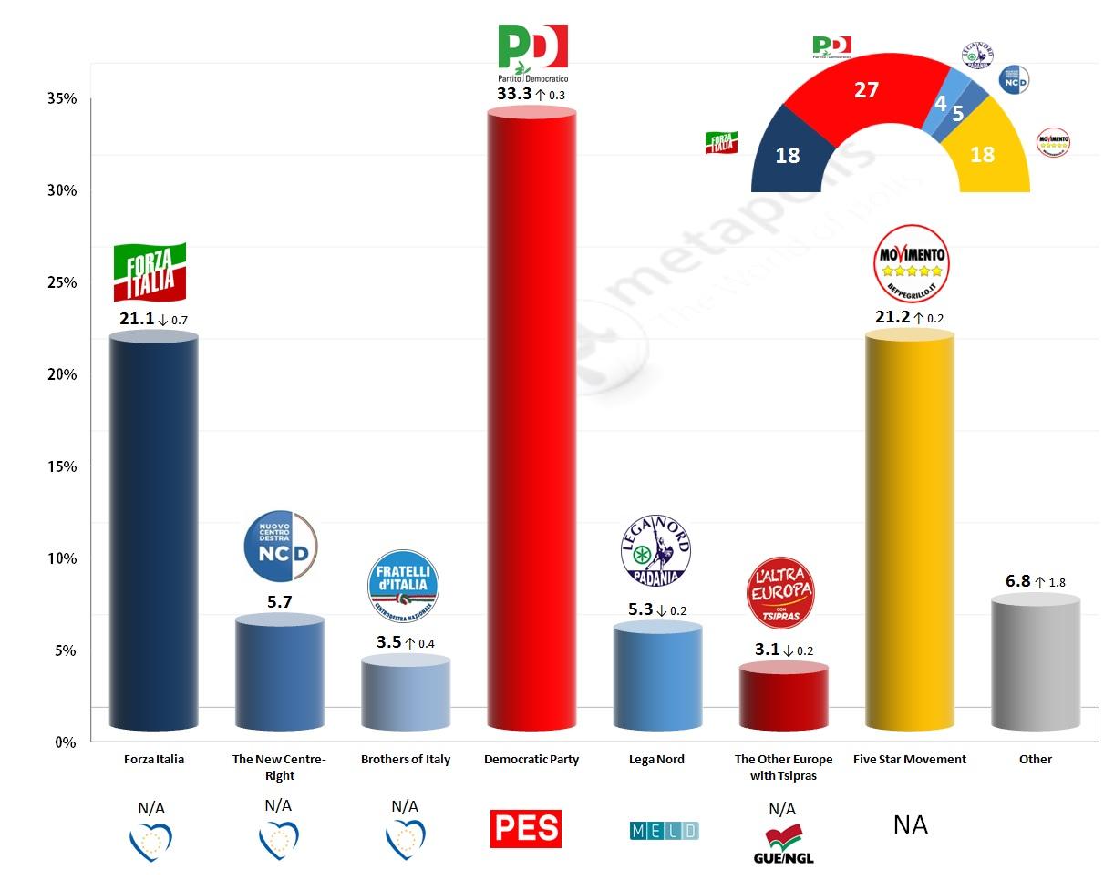 eu italy ipsos 5 4 14