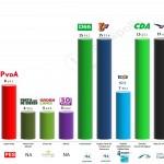 Netherlands – European Parliament Election: 13 April 2014 poll