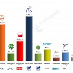 Poland – European Parliament Election: 26 Apr 2014 poll (Ewybory)