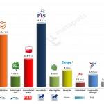 Poland – European Parliament Election: 26 Apr 2014 poll (Ewybory)