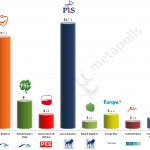 Poland – European Parliament Election: 17 April 2014 poll