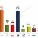Poland – European Parliament Election: 8 April 2014 poll
