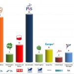Poland – European Parliament Election: 23 Apr 2014 poll