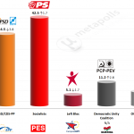 Portugal – European Parliament Election: 17 April 2014 poll