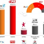 Portugal – European Parliament Election: 24 April 2014 poll