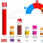 Spain – European Parliament Election: 27 Apr 2014 poll (Metroscopia)
