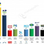 Slovenia – European Parliament Election: 25 Apr 2014 poll