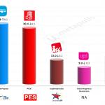 Spain – European Parliament Election: 15 April 2014 (Invymark)
