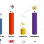United Kingdom – European Parliament Election: 5 April 2014 poll