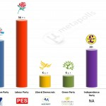 United Kingdom – European Parliament Election: 14 April 2014 poll