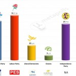 United Kingdom – European Parliament Election: 9 April 2014 poll (Populus)