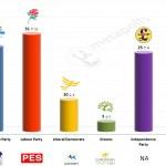 United Kingdom – European Parliament Election: 9 April 2014 poll (Populus)