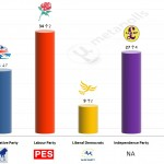 United Kingdom – European Parliament Election: 6 April 2014 poll (Survation)