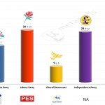 United Kingdom – European Parliament Election: 9 April 2014 poll (TNS-BMRB)