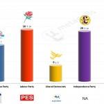 United Kingdom – European Parliament Election: 9 April 2014 poll (TNS-BMRB)