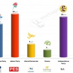 United Kingdom – European Parliament Election: 6 April 2014 poll (YouGov)