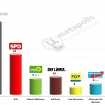 German Federal Election: 2 April 2014 poll (Forsa)