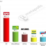 German Federal Election: 16 April 2014 poll (Allensbach)