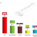German Federal Election: 16 April 2014 poll (GMS)