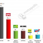German Federal Election: 25 April 2014 poll (Infratest)