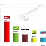 German Federal Election: 23 April 2014 poll (INSA)