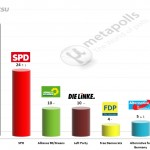 German Federal Election: 23 April 2014 poll (Forsa)