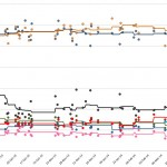 Greek parliamentary election – Voting intention estimates – 9 Apr 2014