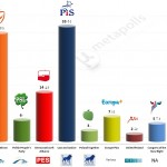 Poland – European Parliament Election: 18 Apr 2014 poll