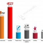 Portuguese Legislative Election: 4 April 2014 poll