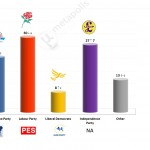 United Kingdom – European Parliament Election: 19 April 2014 poll
