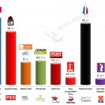 France – European Parliament Election: 6 April 2014 poll