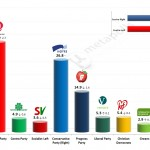 Norwegian General Election – 3 April 2014 poll