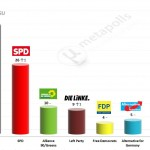 German Federal Election: 3 April 2014 poll (Infratest)