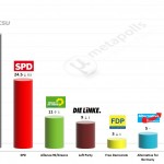 German Federal Election: 1 April 2014 poll (INSA)
