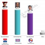 Panamanian Presidential Election – 23 Apr 2014 poll