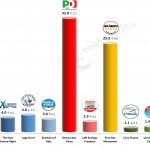 Italian General Election (Chamber of Deputies): 4 April 2014 poll (Ixè)