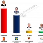 Macedonian (FYROM) Presidential Election 2014: 1st Round provisional results