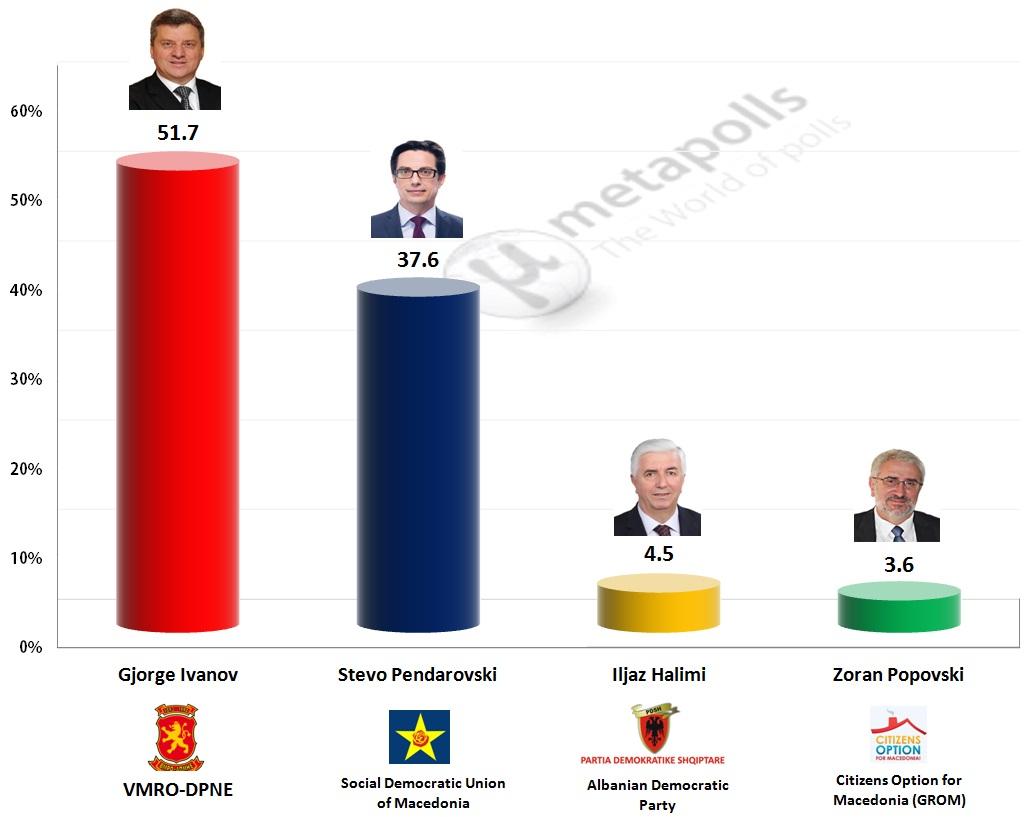 macedonian fyrom presidential 1st
