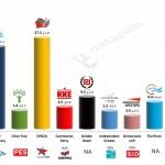 Greece – European Parliament Election: 5 April 2014 poll (Marc)
