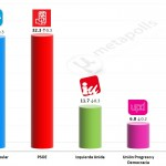 Spanish General Election: 6 April 2014 poll
