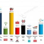 Greece – European Parliament Election: 14 April 2014 poll (MRB)