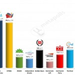 Greek Parliamentary Election: 14 April 2014 (MRB)