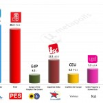 Spain – European Parliament Election: 1 Apr 2014 poll (NC Report)