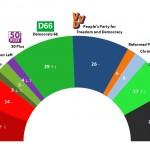 Dutch General Election: 17 April 2014 poll