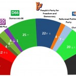 Dutch General Election: 20 April 2014 poll