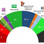 Dutch General Election: 27 April 2014 poll