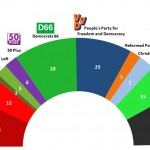 Dutch General Election: 17 April 2014 poll