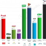 Netherlands – European Parliament Election: 17 April 2014 poll